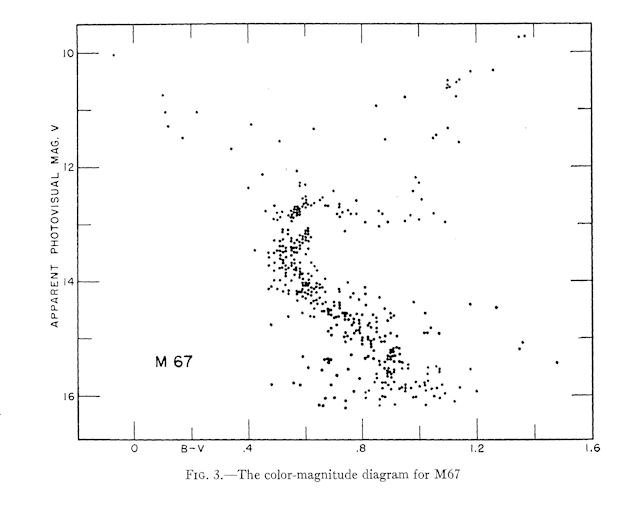 M67 open cluster m67 hr diagram ccuart Images